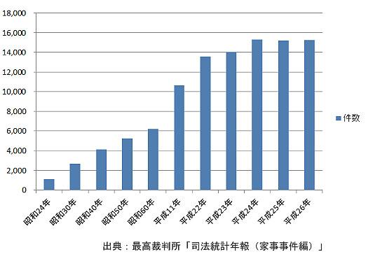 遺産分割事件(調停・審判)新受任数の推移