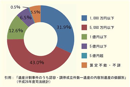 遺産分割の認容・調停成立件数