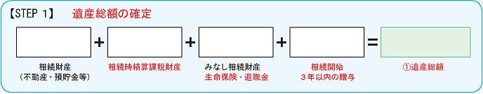 【STEP1】遺産総額の確定