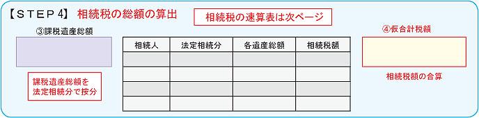 【STEP4】相続税の総額の算出