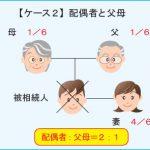 【ケース2】配偶者と父母